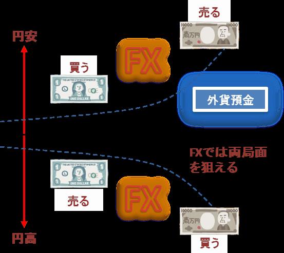 外貨預金とfxの違い
